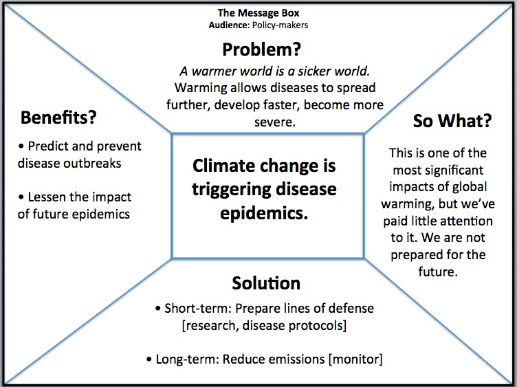 Message box (after Patz et al. [2005]) aimed at policy makers and focused on climate science.