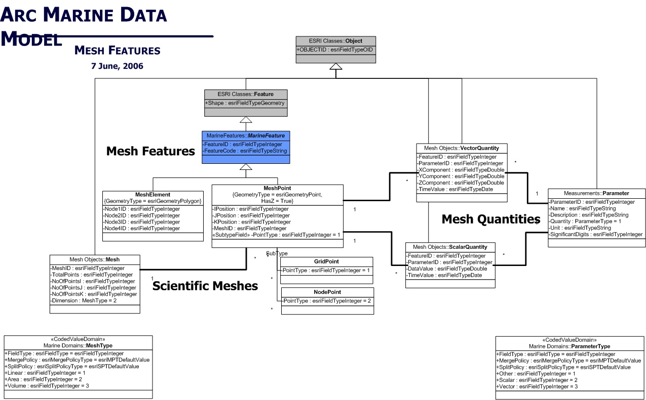 Uml diagrams case studies of arc marine the arcgis marine data model uml viewable in html pooptronica Image collections