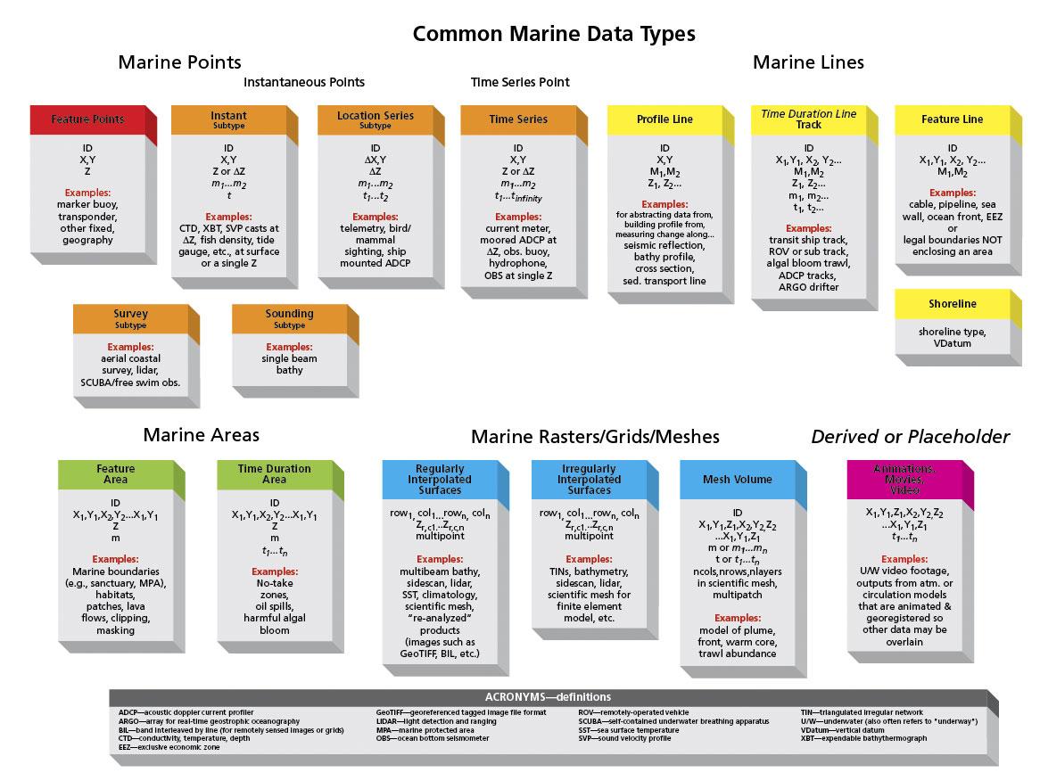 Uml Diagrams Case Studies Of Arc Marine The Arcgis Data Model Geo Engine Diagram Image